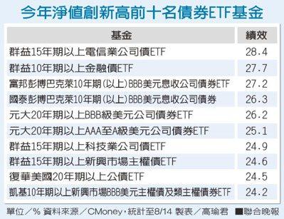 今年淨值創新高前十名債券ETF基金 製表/高瑜君