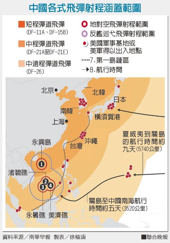 中國各式飛彈射程涵蓋範圍資料來源/南華早報 製表/徐榆涵