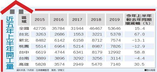 近五年上半年開工量資料來源╱內政部、住商機構整理 製表╱游智文