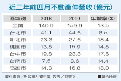近二年前四月不動產仲營收(億元)資料來源/財政統計資料庫 製表/游智文