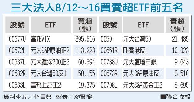三大法人8/12~16買賣超ETF前五名資料來源/林昌興 製表/廖賢龍