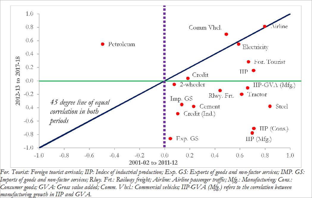 (圖一):經濟指標與GDP成長的相關性,2001-2011相比2012-2017...