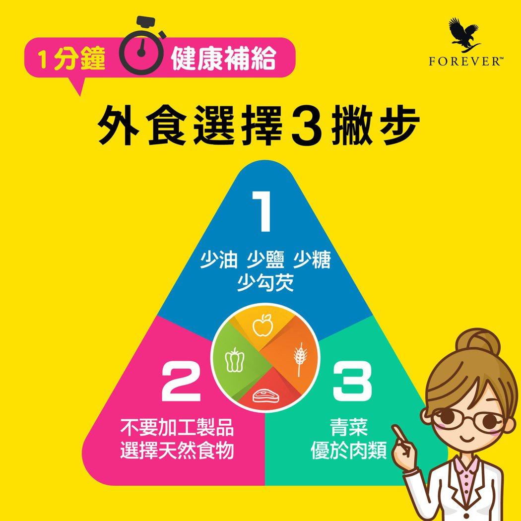 外食選擇3撇步。永久產品公司/提供