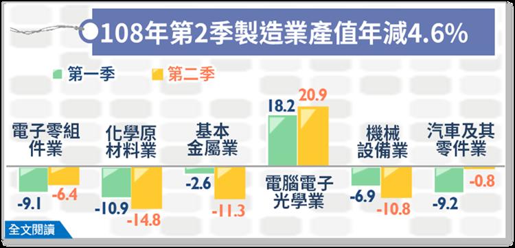 Q2製造業產值連二季負成長,較上年同季減少4.57%。 圖/經濟部提供