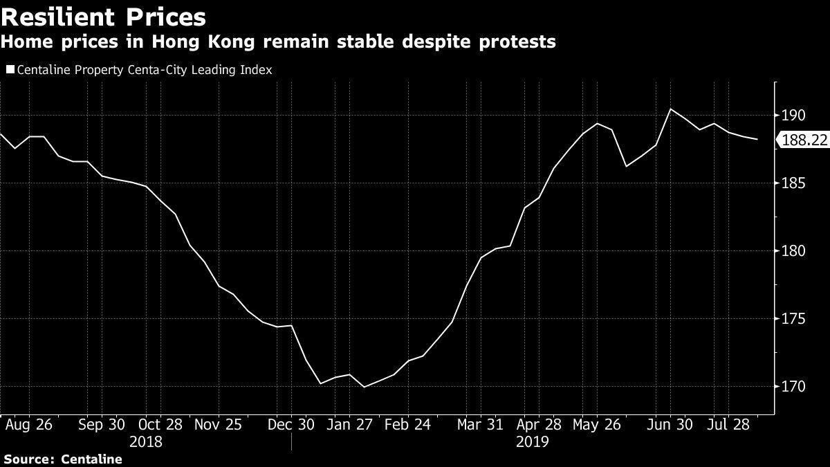 香港房價屹立不搖。圖/擷自彭博