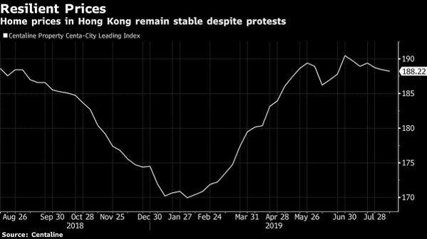 香港房價屹立不搖。 圖/擷自彭博