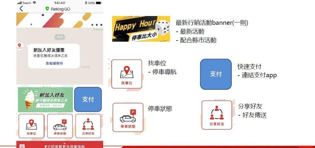 新竹市政府與遠傳電信合作,透過「Parking GO」智慧戶外停車資訊系統,讓民...