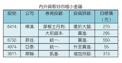 資料來源:各券商投顧