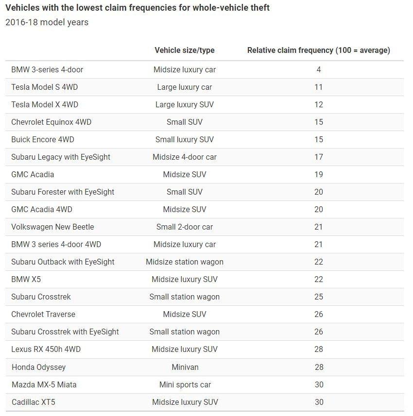 而2016-2018年式失竊索賠率最低的車款,居然是BMW 3系列。 摘自IIH...