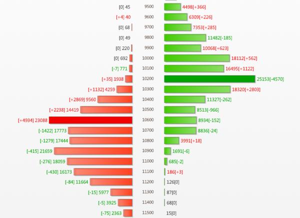 註:紅色為買權,綠色為賣權