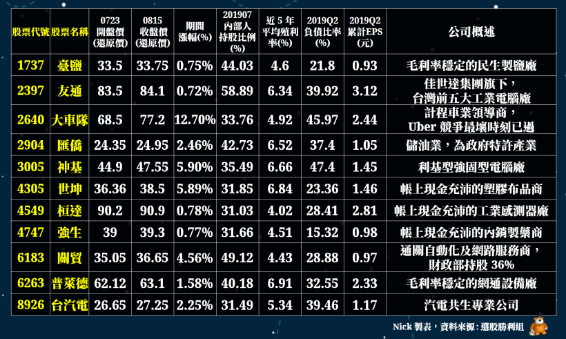 (資料來源:CMoney選股勝利組,為排除除權息因素,股價採還原價計算)(註 :...