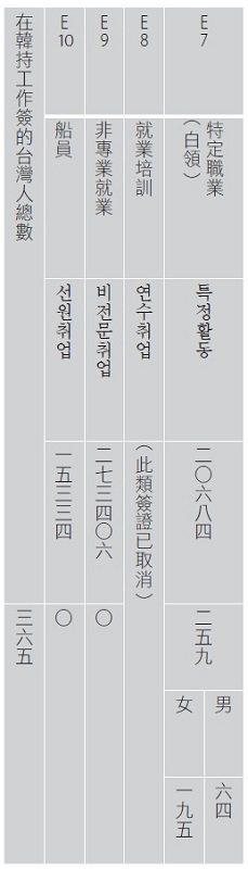 資料來源︰韓國統計廳