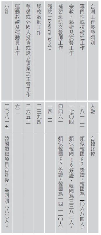 資料來源︰中華民國統計資訊網(2018年1月資料)
