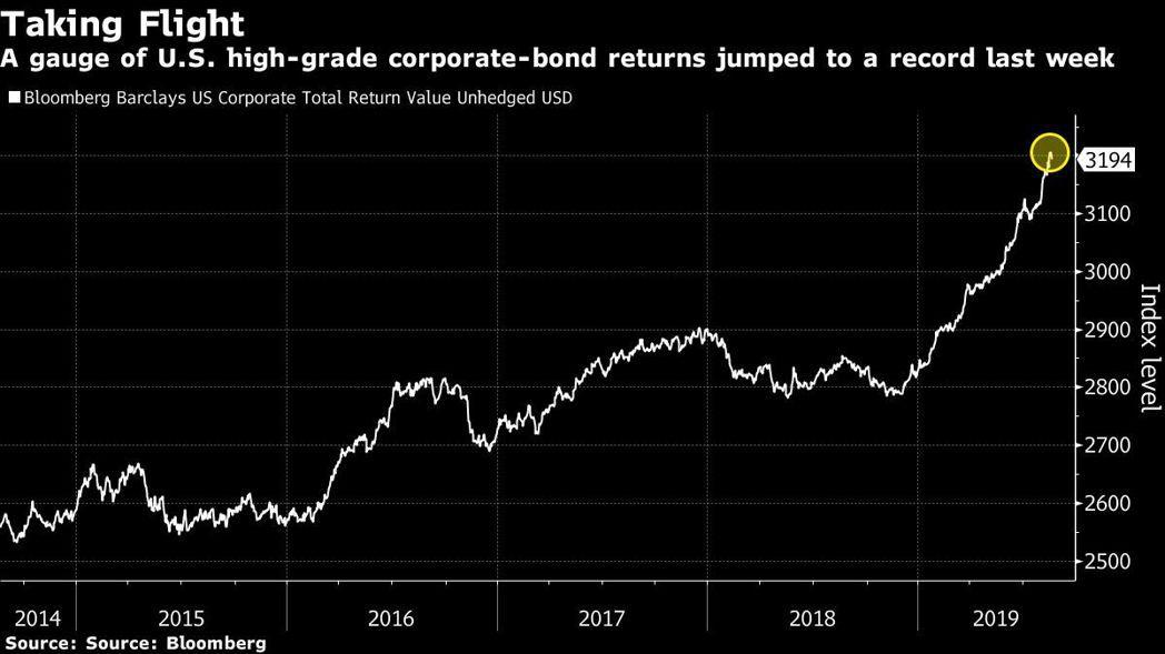 美國高等級公司債上周回報升至新高。圖/擷自彭博