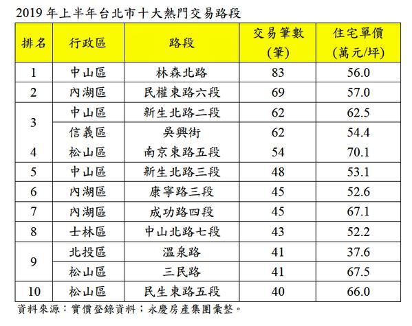 資料來源:實價登錄、永慶房屋