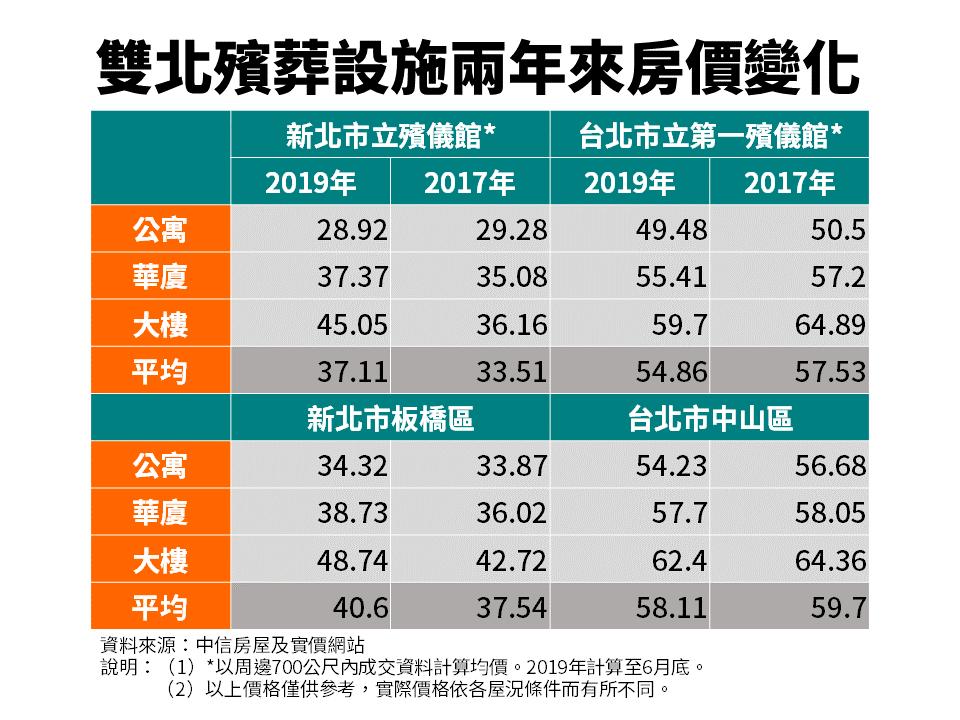 雙北殯葬設施周邊2年房價變化圖。圖/中信房屋提供