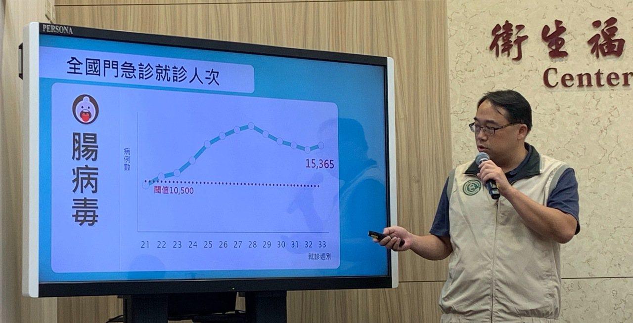 疾病管制署監測資料顯示,上周國內腸病毒門急診就診共計1萬5千多人次,較前周1萬4...