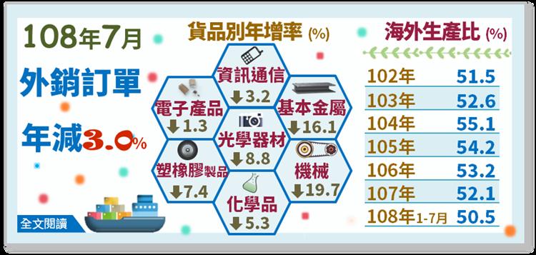 資料來源:經濟部統計處