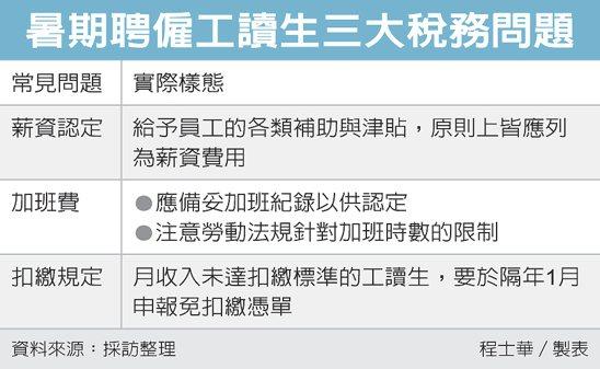 暑期聘僱工讀生三大稅務問題 圖/經濟日報提供