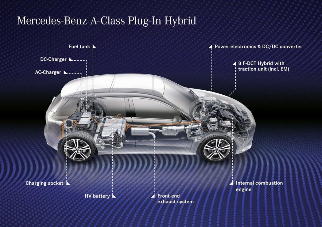 重量150公斤的15.6kW電池組置於後座座椅底下。 摘自Mercedes-Be...