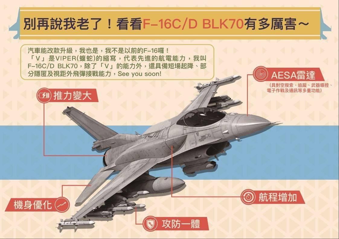 國防部今(21)日表示,有關「F-16 V (BLK70)型戰機」80億美元的對...