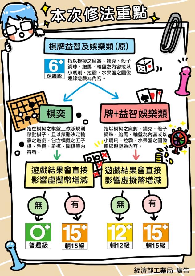 經濟部工業局今(21)日表示,已修正完成「遊戲軟體分級管理辦法」,修正重點將遊戲...