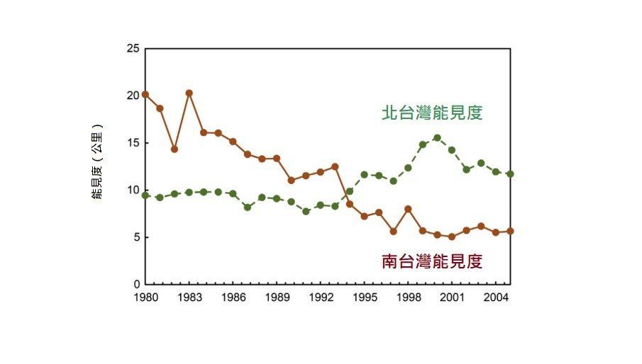 北部與南部大氣能見度走勢(1980-2004)。資料來源/台北醫學大學內科學系助...