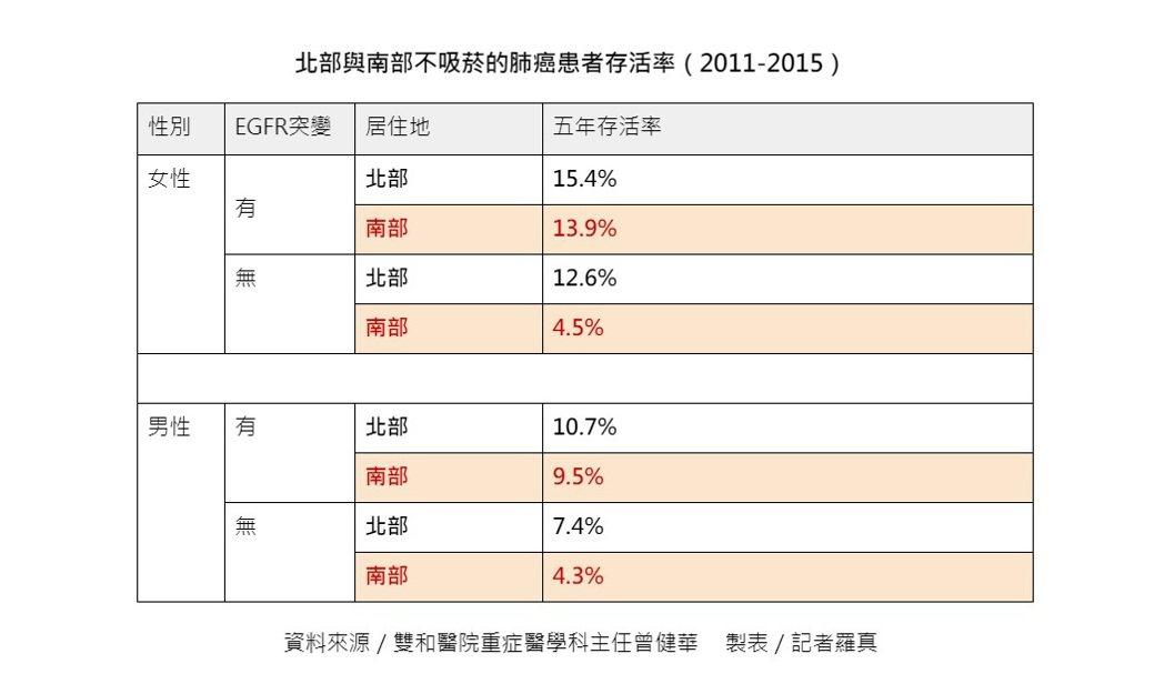 北部與南部不吸菸的肺癌患者存活率(2011-2015)。資料來源/台北醫學大學內...