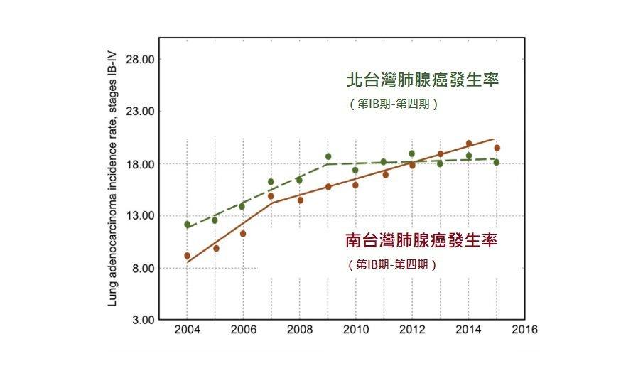 北部與南部肺腺癌發生率走勢(2004-2015)。資料來源/台北醫學大學內科學系...