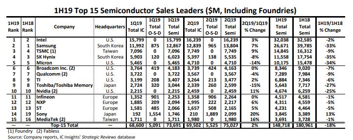 全球半導體業者今年上半年的營收和去年同期相比幾乎全都下滑。 圖/ IC Insi...