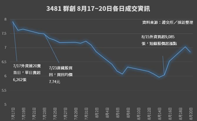 資料來源:證交所 楊伶雯/製表
