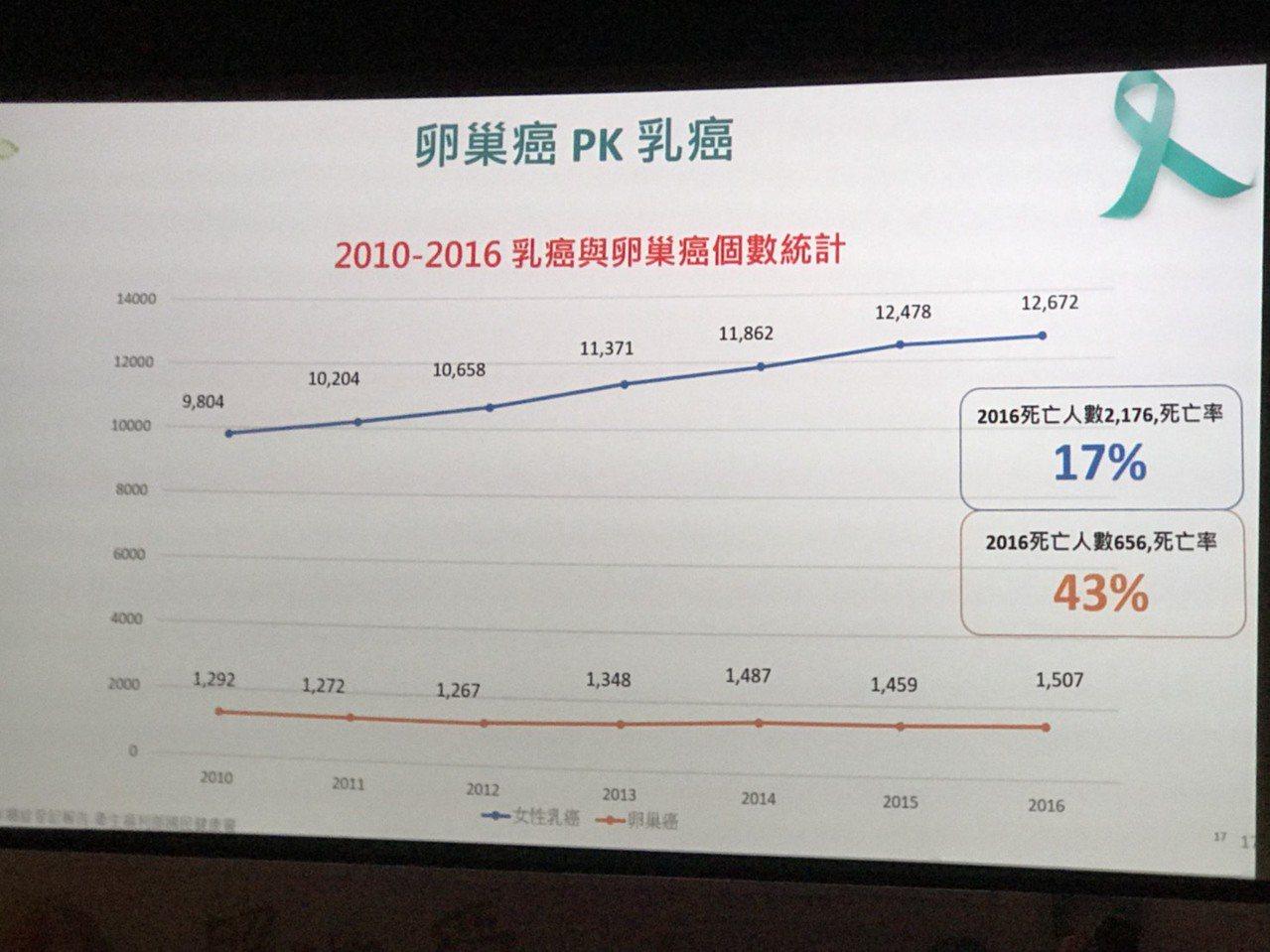 雙和醫院副院長賴鴻政表示,卵巢癌初期幾乎沒有症狀,以國健署2016年資料統計,卵...
