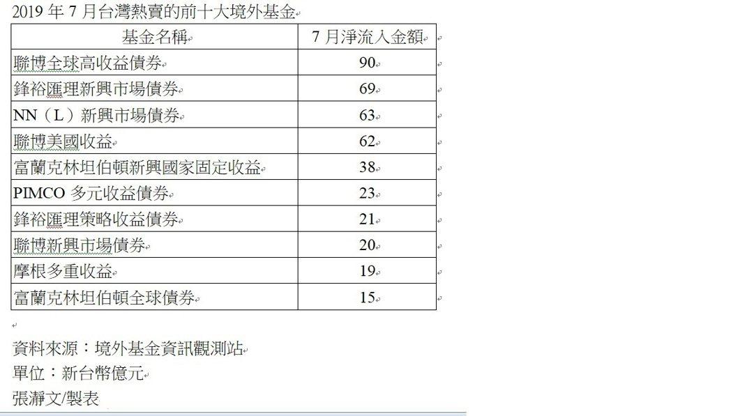 2019年7月台灣熱賣的前十大境外基金