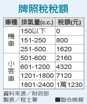 牌照稅稅額資料來源/財政部 製表/程士華