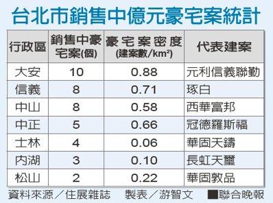 台北市銷售中億元豪宅案統計資料來源/住展雜誌 製表/游智文