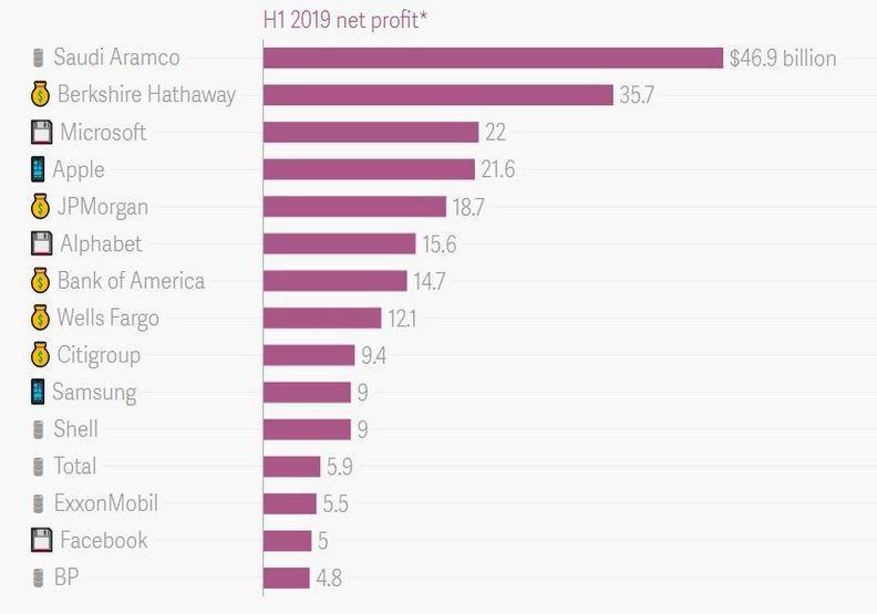 2019全球最賺錢的5大公司。圖擷自市調機構