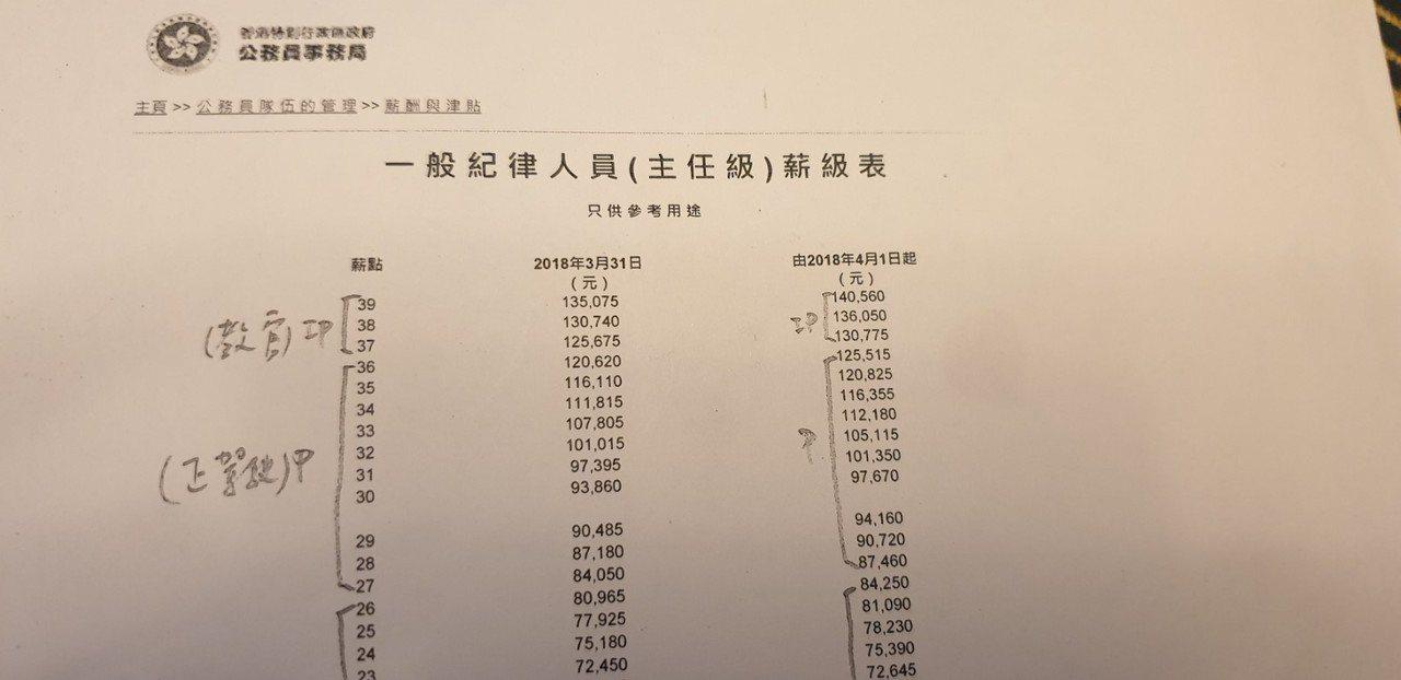 香港紀律部隊飛行員的薪資表。圖/翻攝