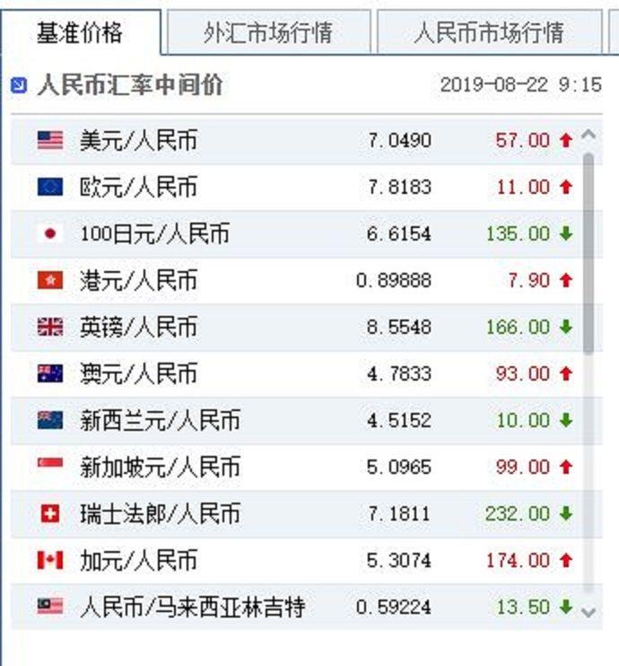 22日官方設定的人民幣兌美元匯率中間價,報7.049。圖/中國貨幣網