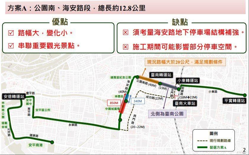 台南捷運綠線五條替代路線。圖/捷運處提供