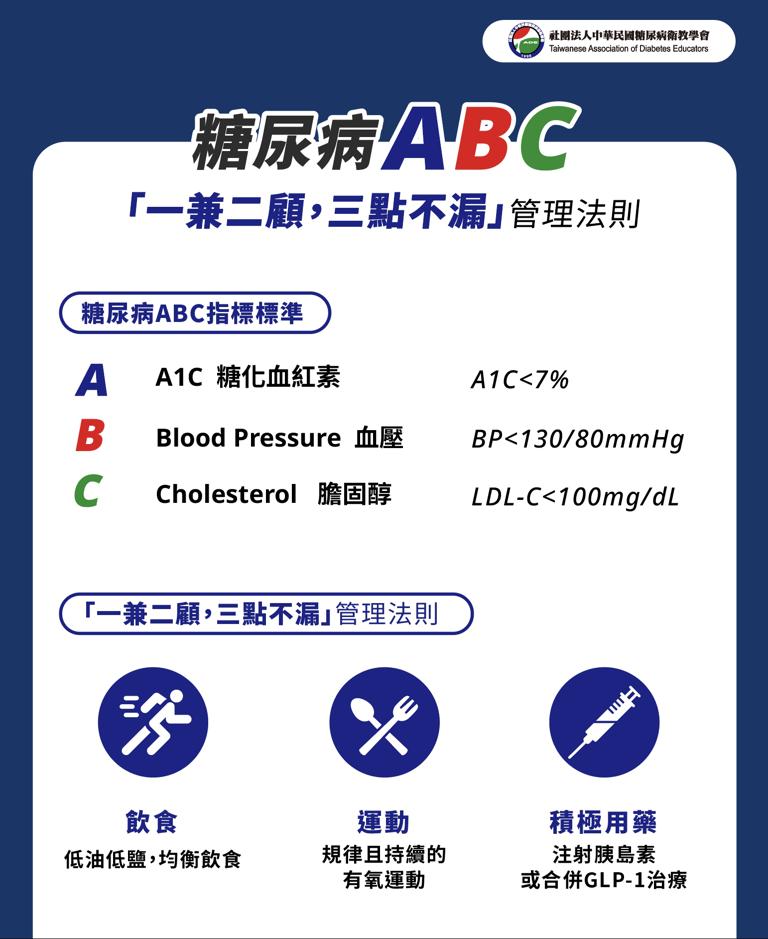 糖尿病患者應謹遵以「血糖」應控制在7%以下,作為首要控制目標,同時掌握「血壓」應...