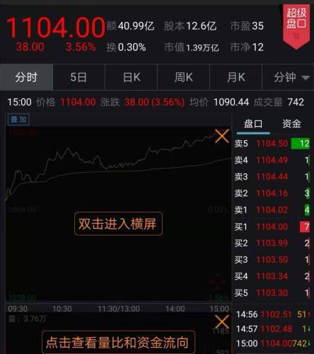 貴州茅台今收報人民幣1,104元,上漲38元,漲幅3.6%。圖:中新網