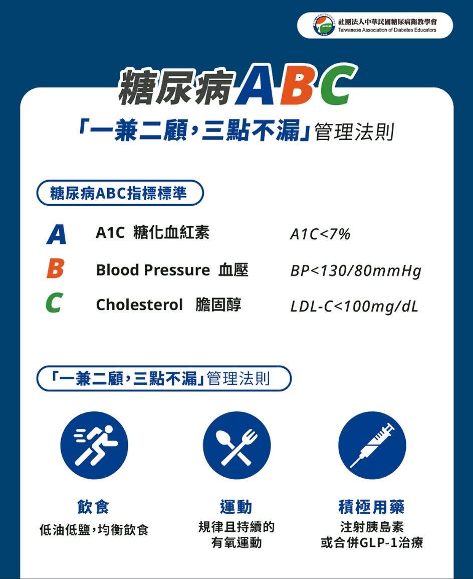 除了控制血糖,糖友還應注意血壓、血脂,以降低死亡率。 圖/糖尿病衛教學會提供