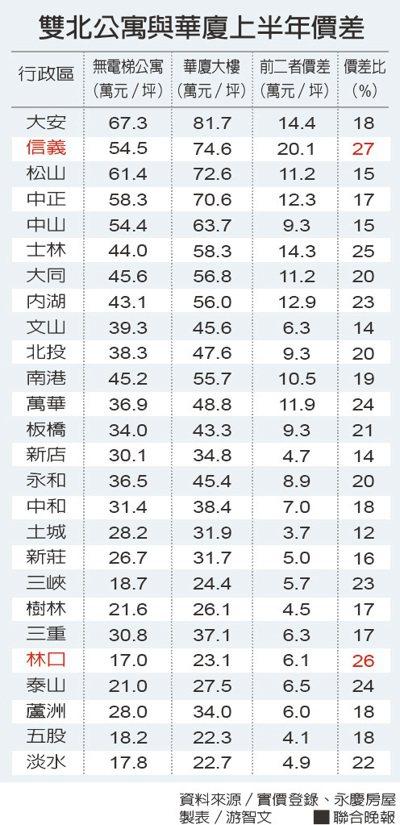 雙北公寓與華廈上半年價差。資料來源/實價登錄、永慶房屋 製表/游智文