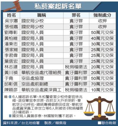 私菸案起訴名單。 製表/賴佩璇