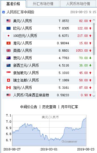 中國外匯交易中心今(23)日公布,人民幣兌美元中間價失守7.05,報7.0572...