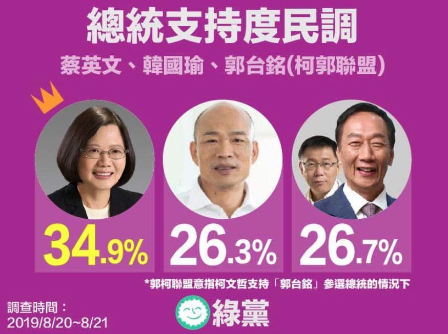 綠黨發布最新總統大選民調。取自臉書