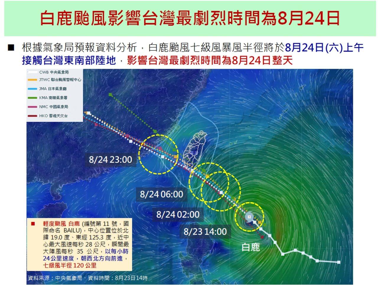 輕度颱風白鹿今天下午依氣象局研判,目前颱風中位置在台東縣東南方600八里的海面上...