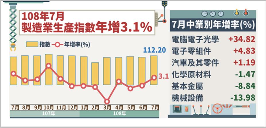 經濟部統計處今(23)日發布7月工業生產指數為112.57,創歷年同月最高,年增...