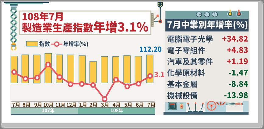 經濟部統計處今天公布7月份製造業生產指數為112.20,年增率達3.07%,創歷...