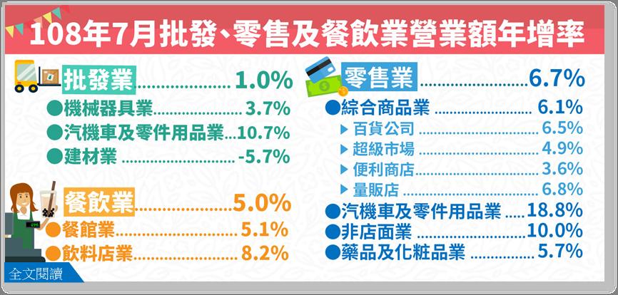 經濟部統計處今天公布批發業7月份營業額為9054億元,年增率為1.0%。圖/經濟...